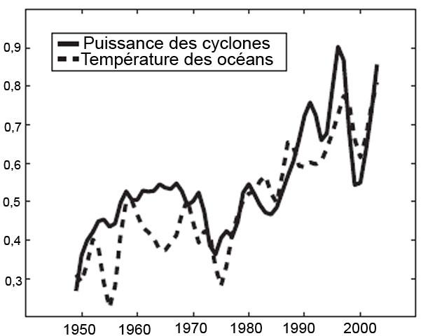 Des supers ouragans de plus en plus fréquents, violents et étendus Cyclonerapporttemperatureoceanpuissance