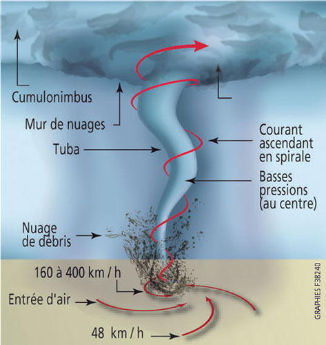 Cyclonextr me m t o cyclone ouragan typhon infos et techniques - Les 5 cyclones ...